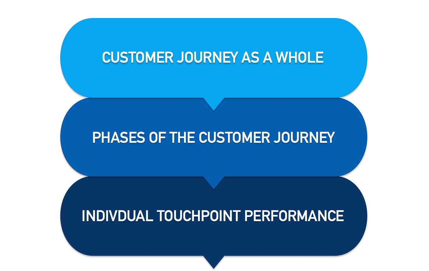 Customer journey map metrics framework