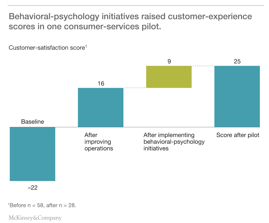 "Source: McKinsey Report, ""Putting behavioral psychology to work to improve the customer experience"""